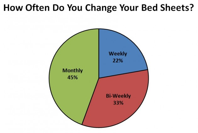 how often do you change your bed sheets poll